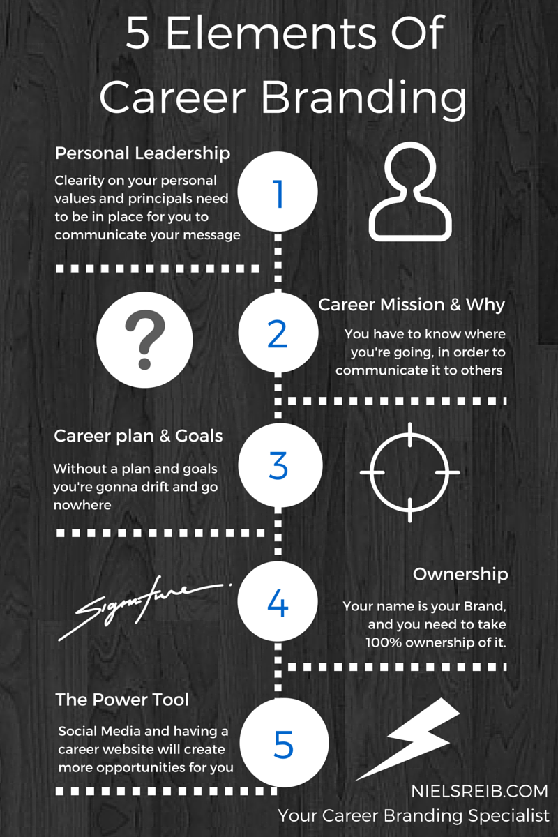 5 Elements Of Career Branding-3